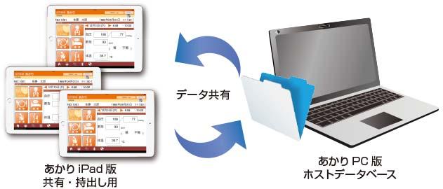 あかりPCとあかりiPadの連携図