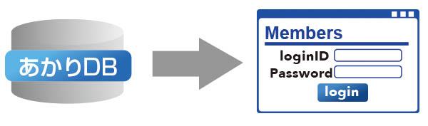 実施状況をネットで確認できるシステムオプション